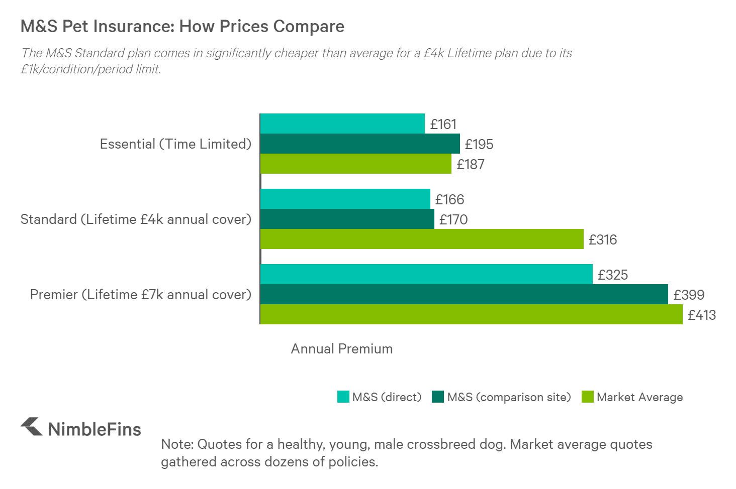 How M&S pet insurance prices compare