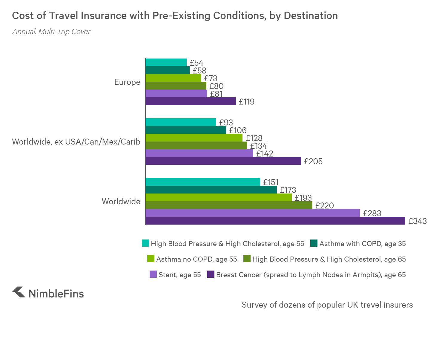 chart showing cost of travel insurance for pre-existing medical conditions in Europe and Worldwide for: high blood pressure, high cholesterol, breast cancer, asthma and stent
