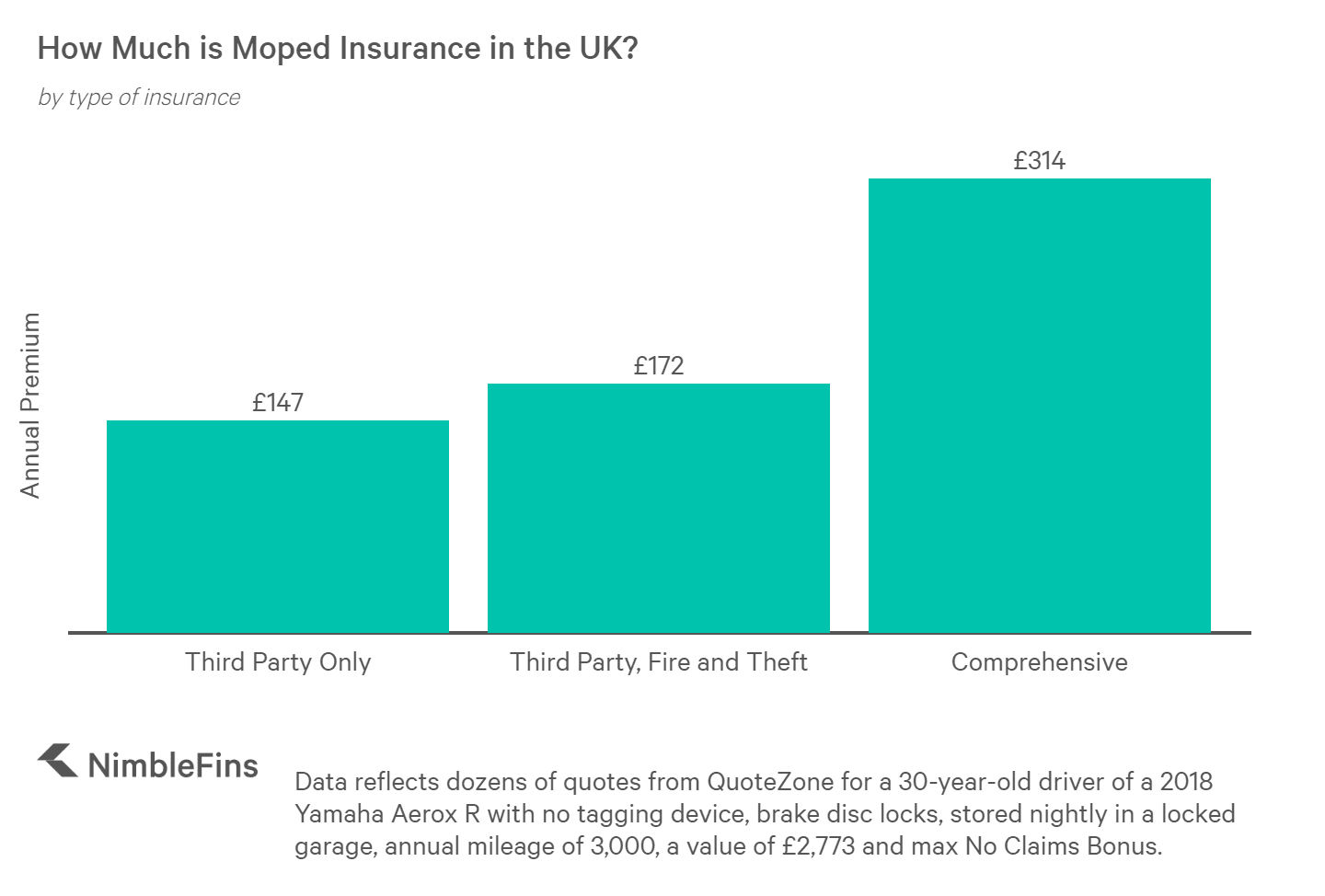 Chart showing the average cost of UK moped insurance for Comprehensive, TPFT and Third Party only for a new Yamaha Aerox
