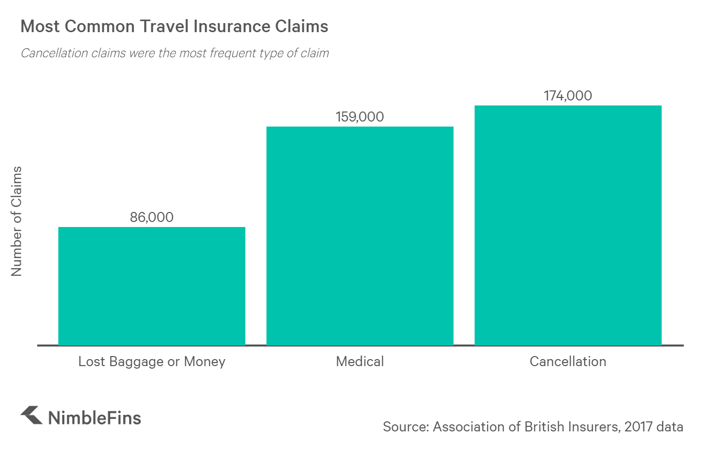 chart showing the most common types of travel insurance claims