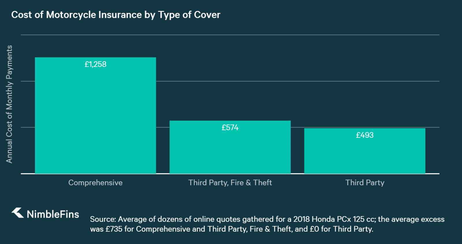 Motorcycle insurance costs for Comprehensive, Third Party, Fire & Theft   cover