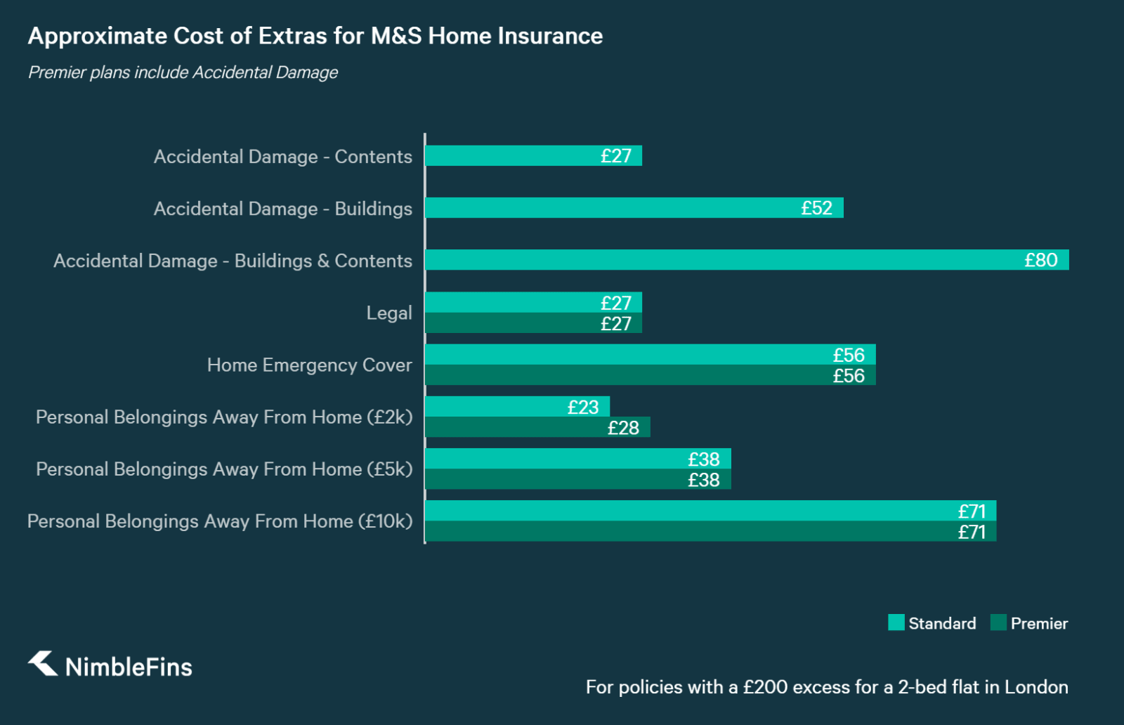 chart showing approximate cost of home insurance add ons for Marks and spencer home insurance
