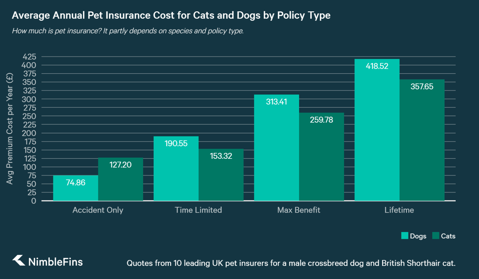 chart showing how the Cost of pet Insurance Varies by Species and Policy Type