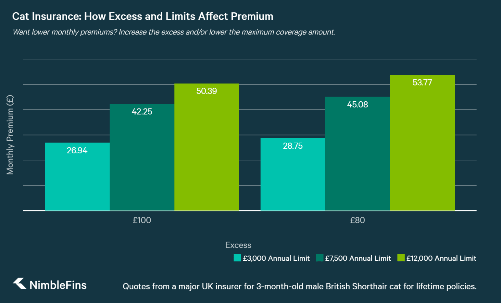chart showing how Cat Insurance Premiums Increase with Lower Excesses