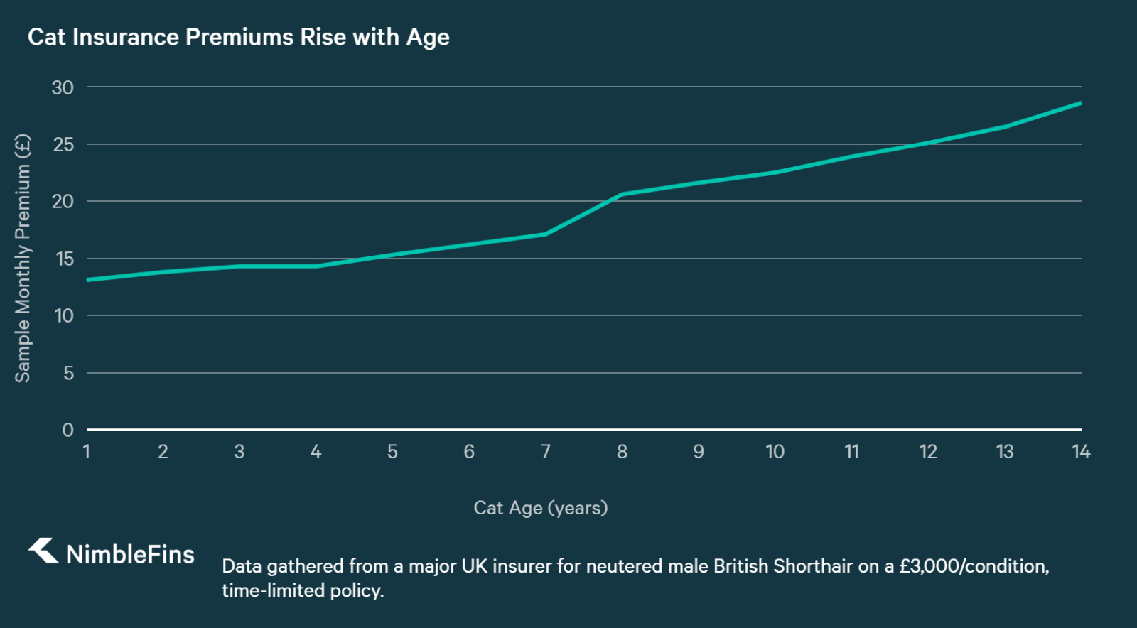 chart showing how Cat Insurance Premiums Rise with Age