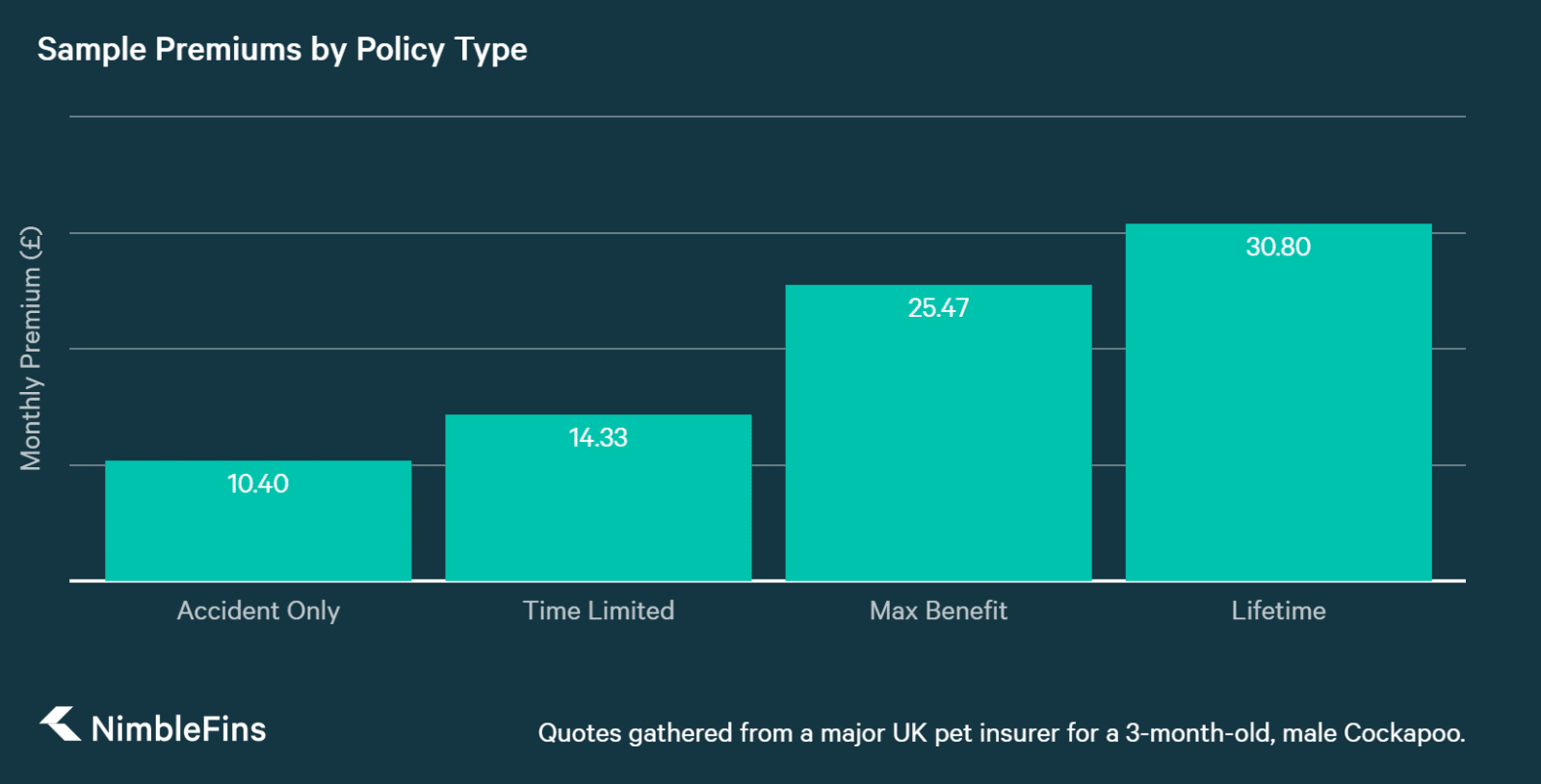 More Than quotes for pet insurance by policy type