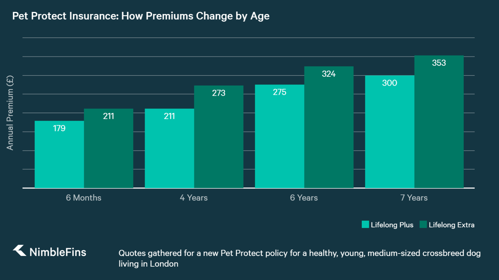 chart comparing Pet Protect pet insurance quotes by age