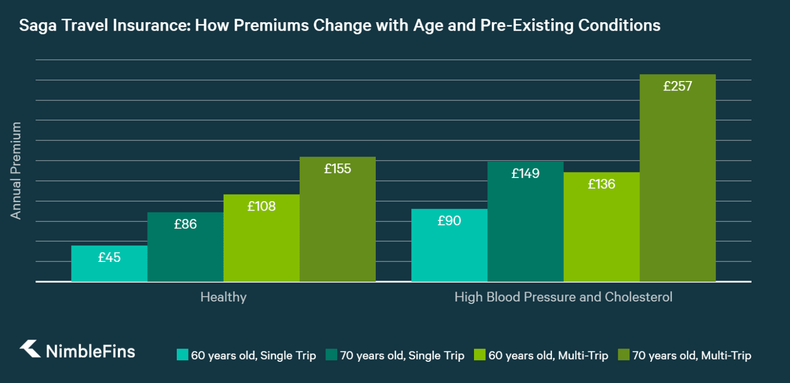 chart showing how the cost of Winter Sports travel insurance with Saga increases for Older Travellers
