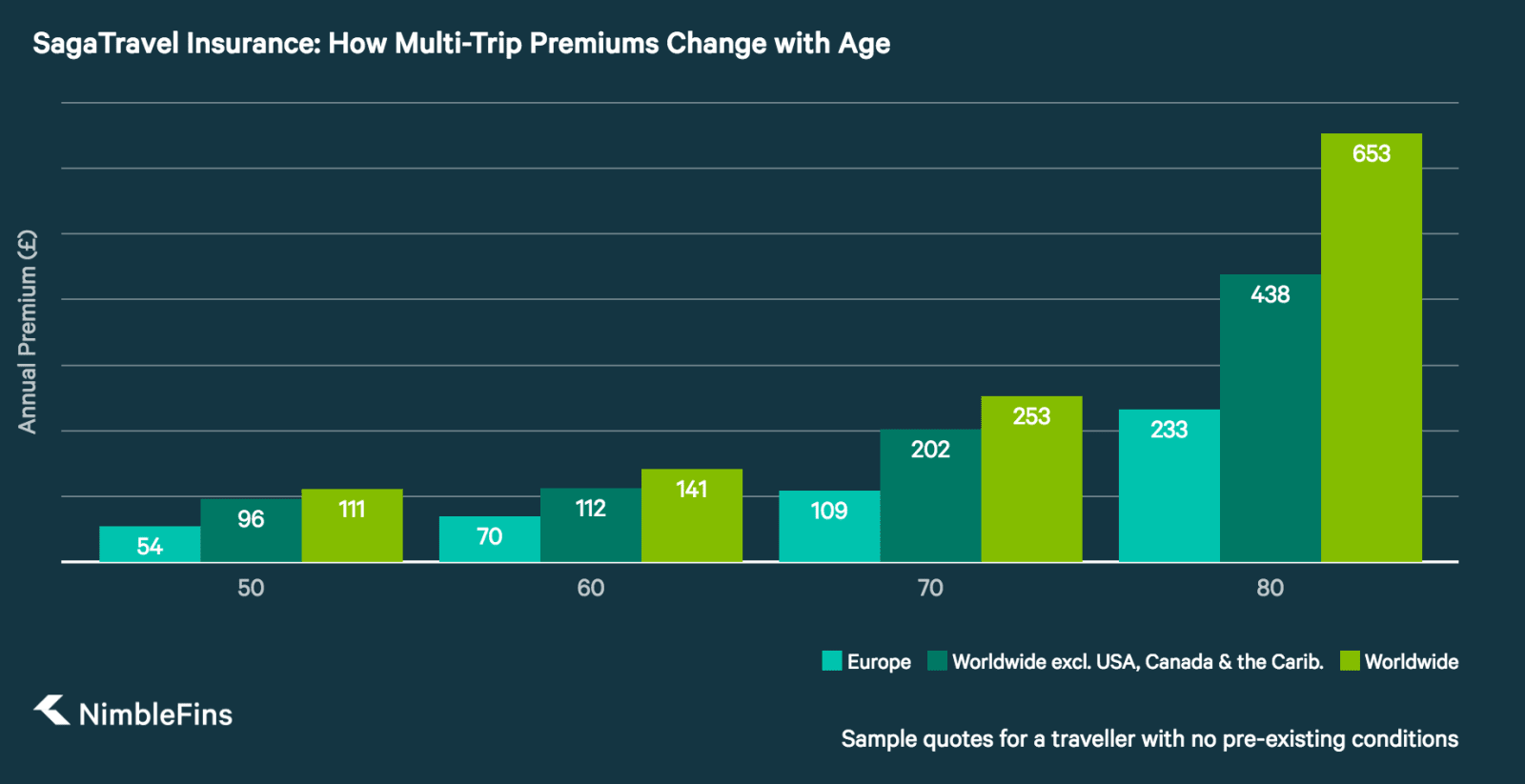 chart showing Saga multi-trip travel insurance prices for those 50, 60, 70 and 80 years old
