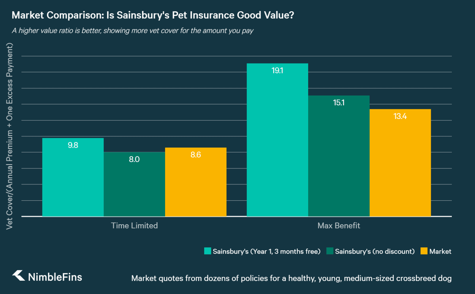 chart comparing pet insurance quotes by policy type for Sainsbury's vs the market average