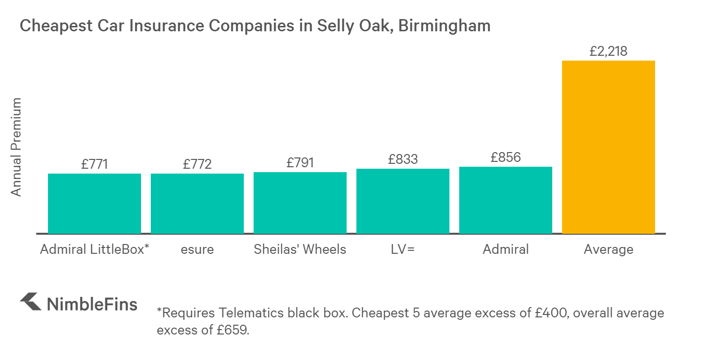chart showing cheapest car insurance in Selly Oak, Birmingham