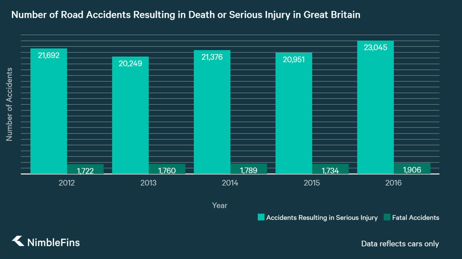 chart showing Number or Serious or Fatal Road Accidents in Great Britain