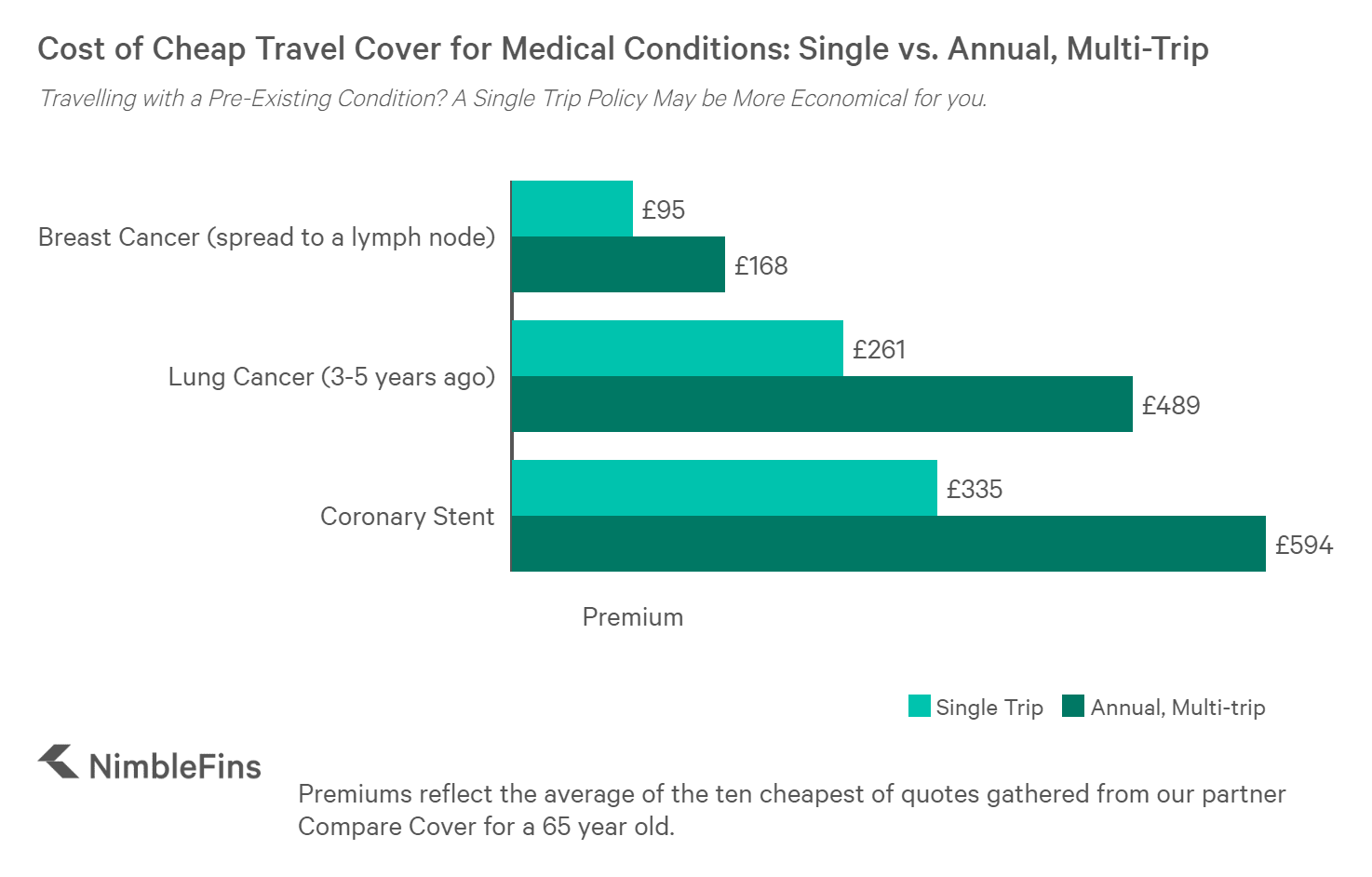Chart comparing single and annual travel insurance policies for pre-existing medical conditions: breast cancer, lung cancer and stent