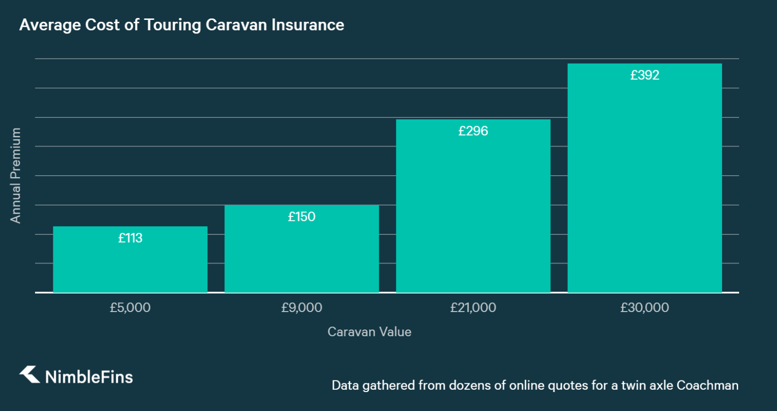 Touring Caravan insurance costs