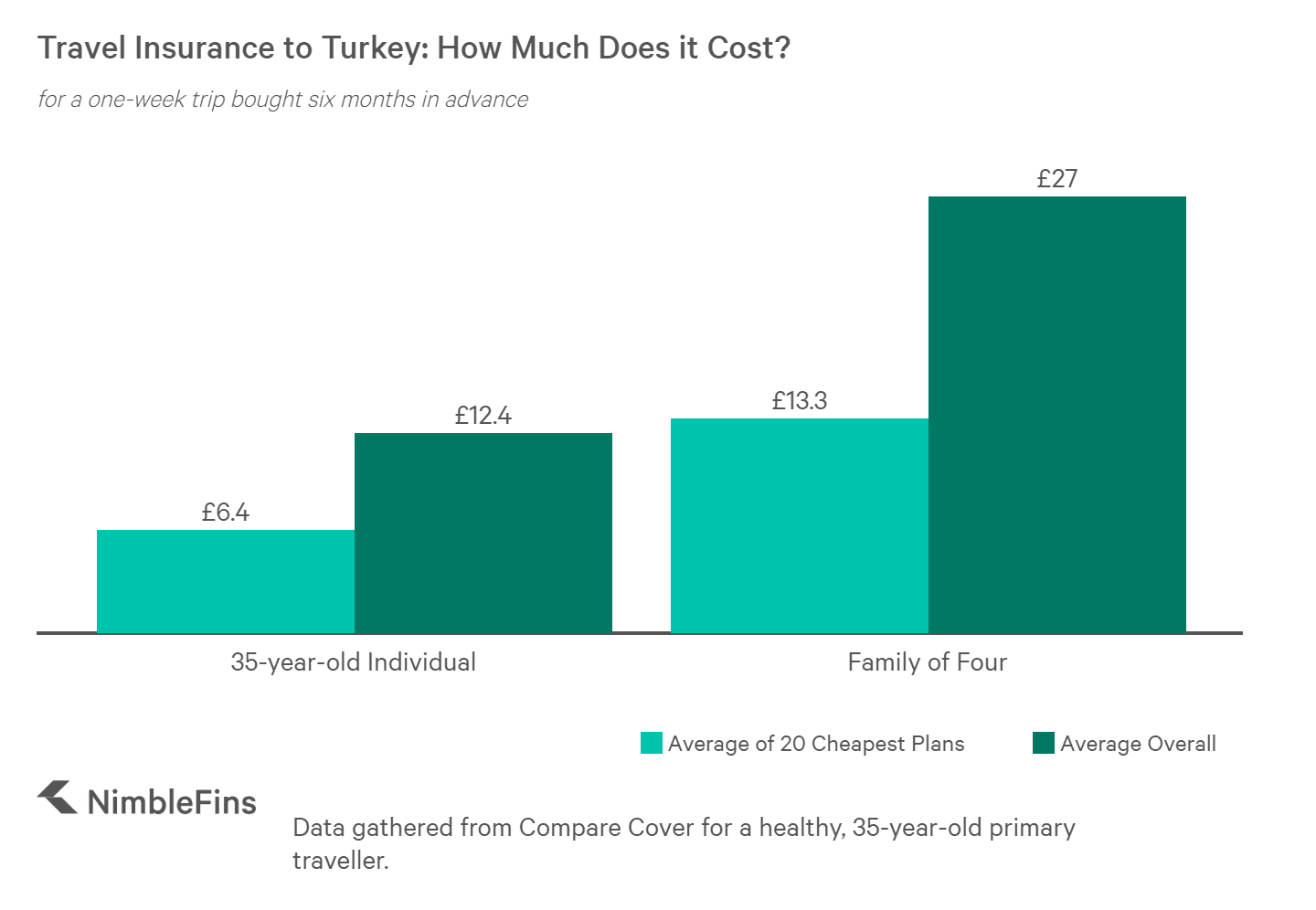 chart of average cost of travel insurance from UK to Turkey for individual and family