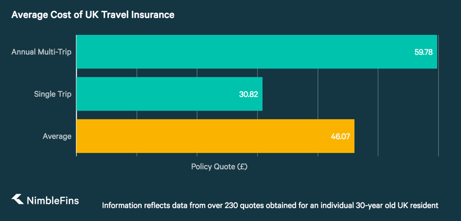 chart Comparing Average Costs of Single and Annual Multi-Trip UK Travel Insurance