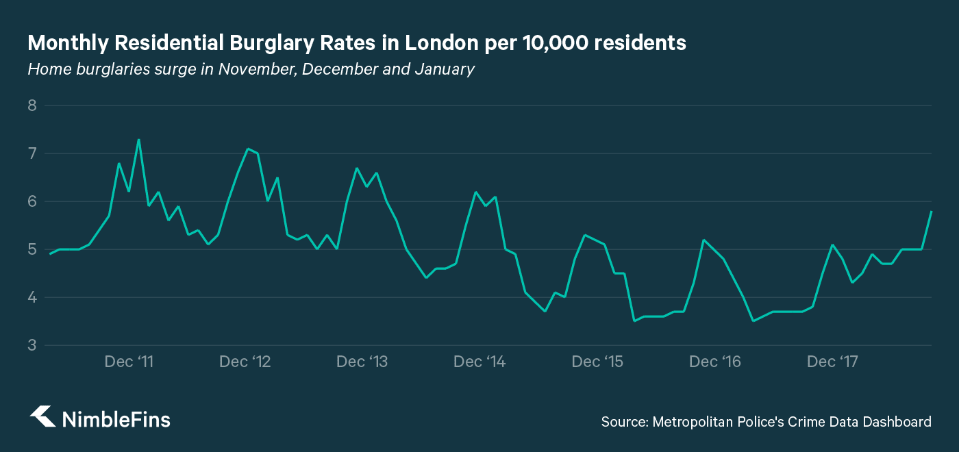 chart showing burglary rates in london