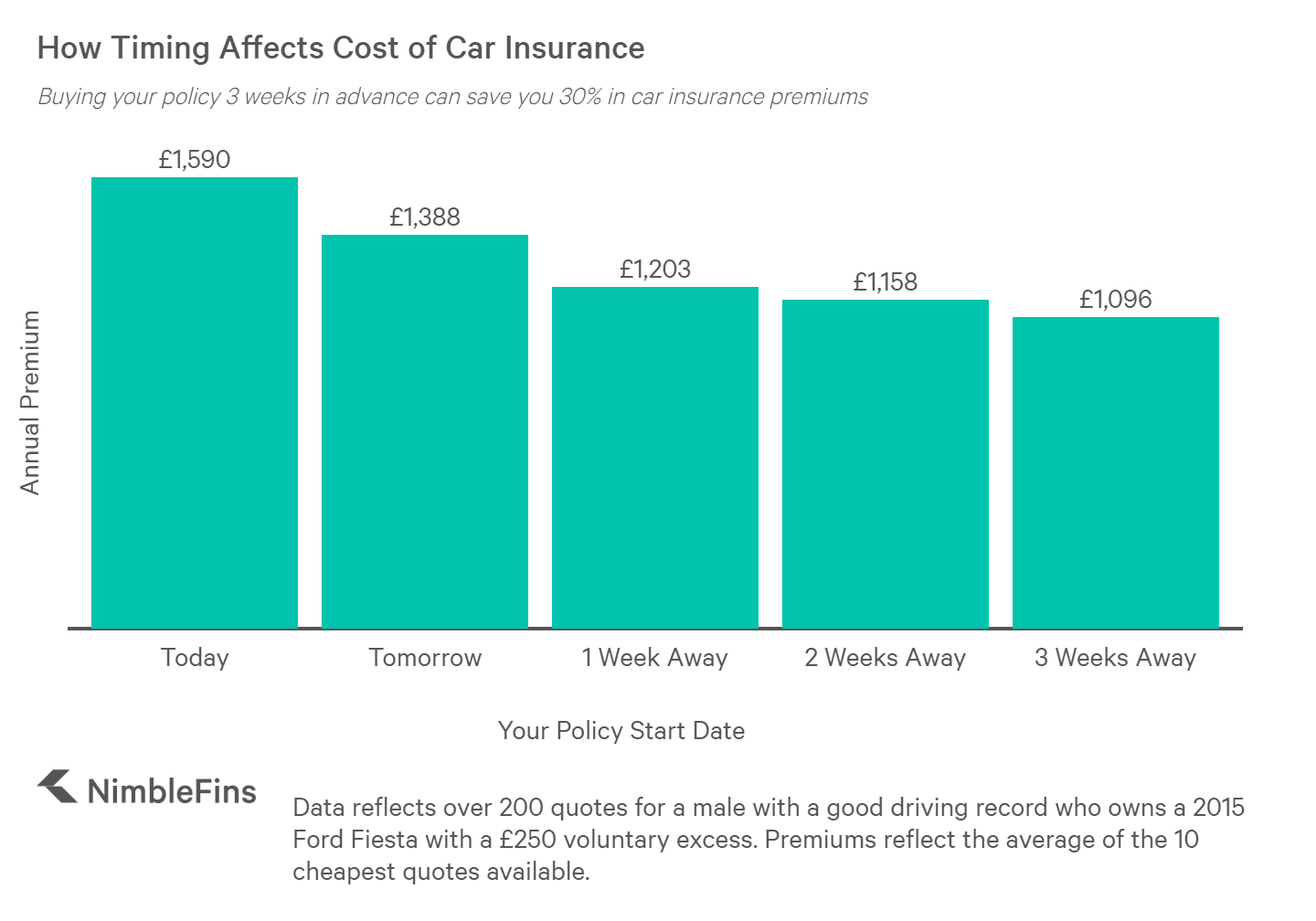 chart showing how car insurance prices decrease the further ahead you buy your policy