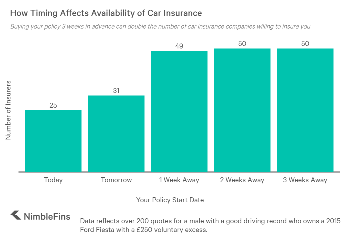 chart showing availability of car insurance depending on when you buy