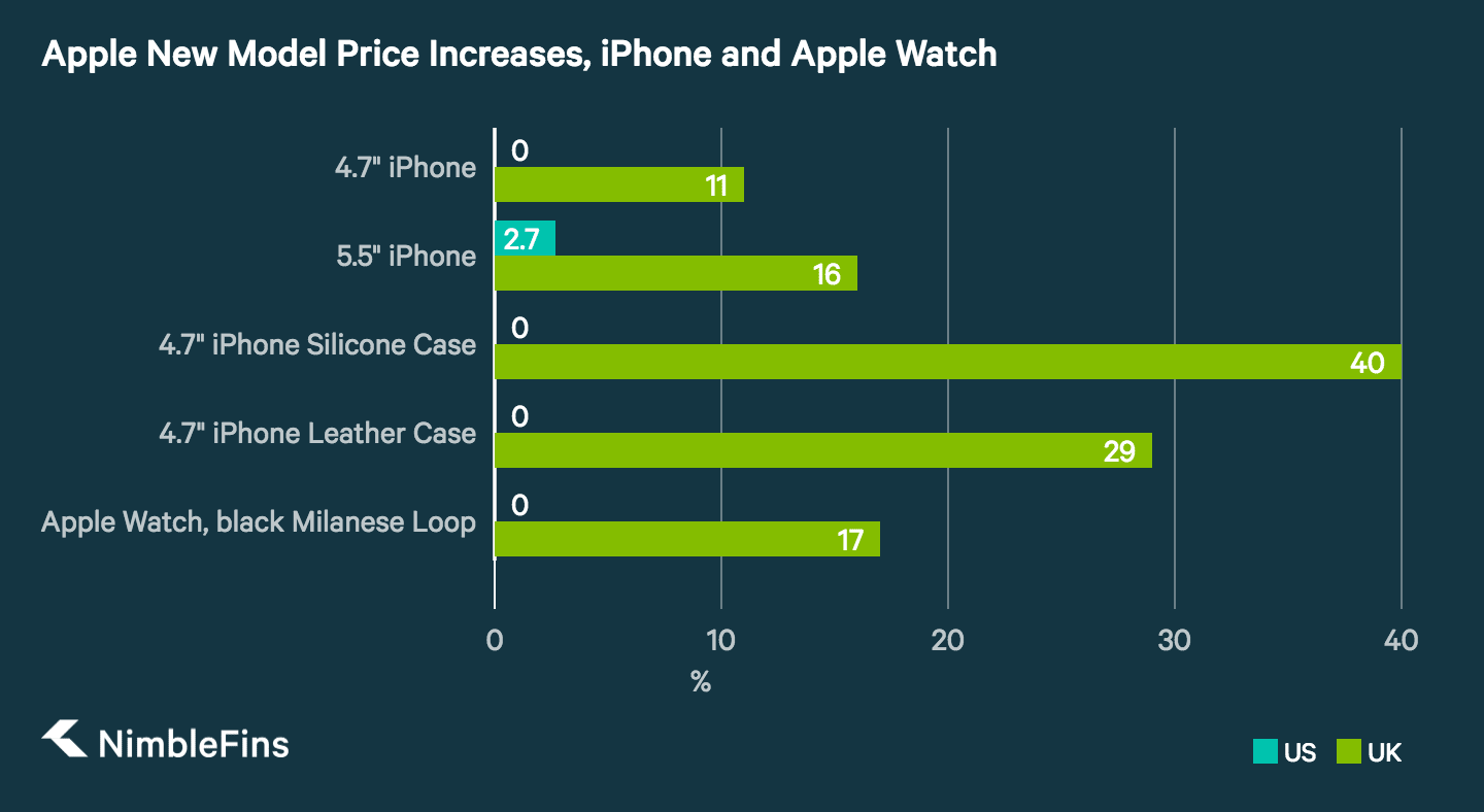 Chart showing the percentage increase in prices of new model releases for Apple products in the U.S. vs. the U.K.