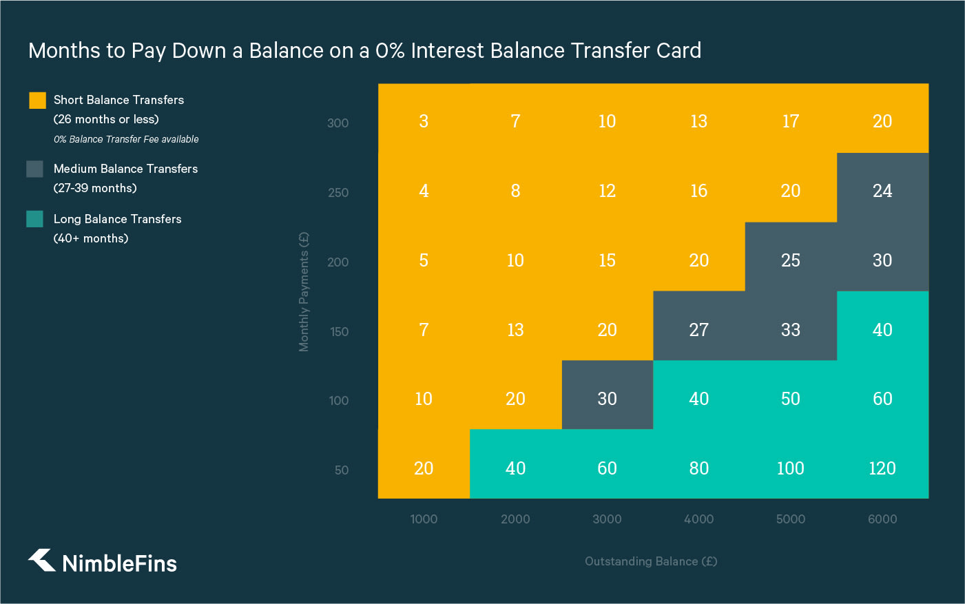 A graph showing how many months it will take to pay back a balance, given the monthly payments. This information is used to determine the duration of the best balance transfer offer for you.