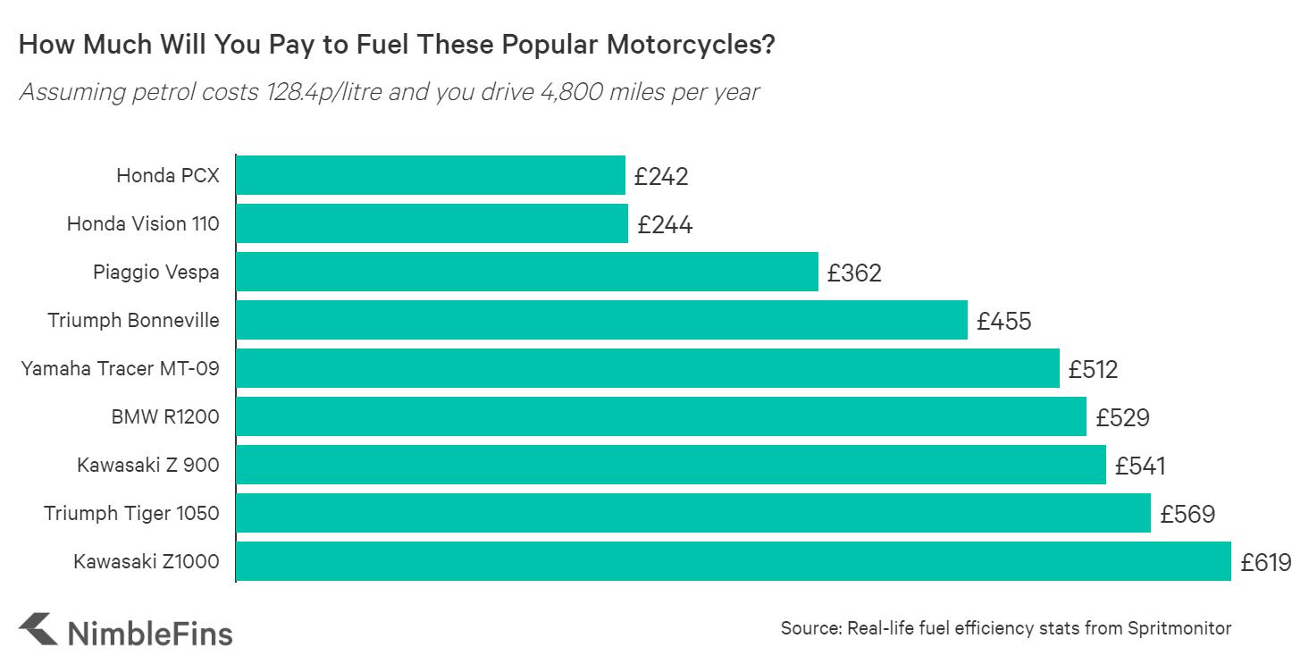chart showing the petrol cost for popular Honda, Yamaha, BMW, Kawasaki, Triumph and Piaggio motorbikes