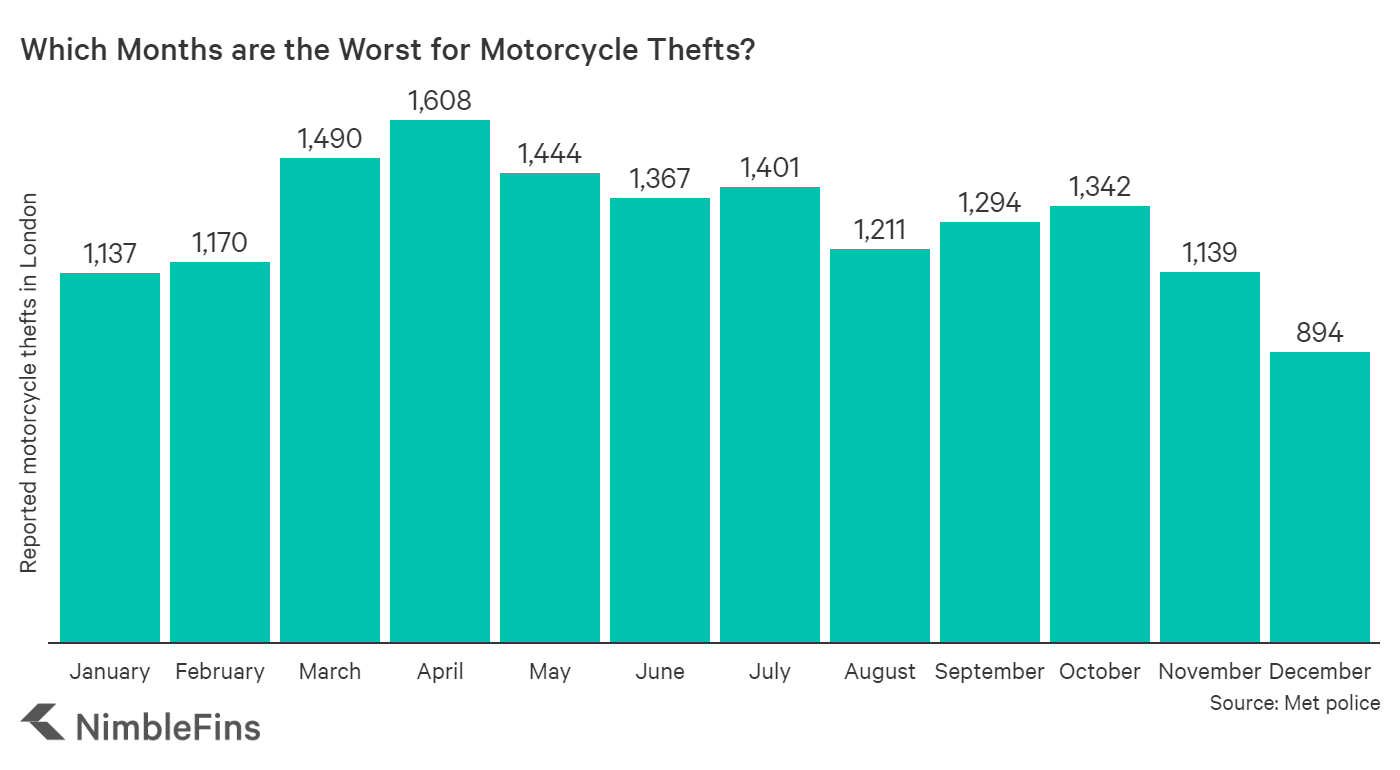 chart showing number of motorbike thefts in London by month