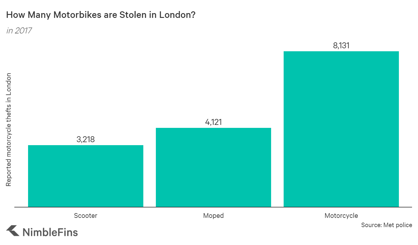 chart showing number of motorbike thefts in London by type of motorbike