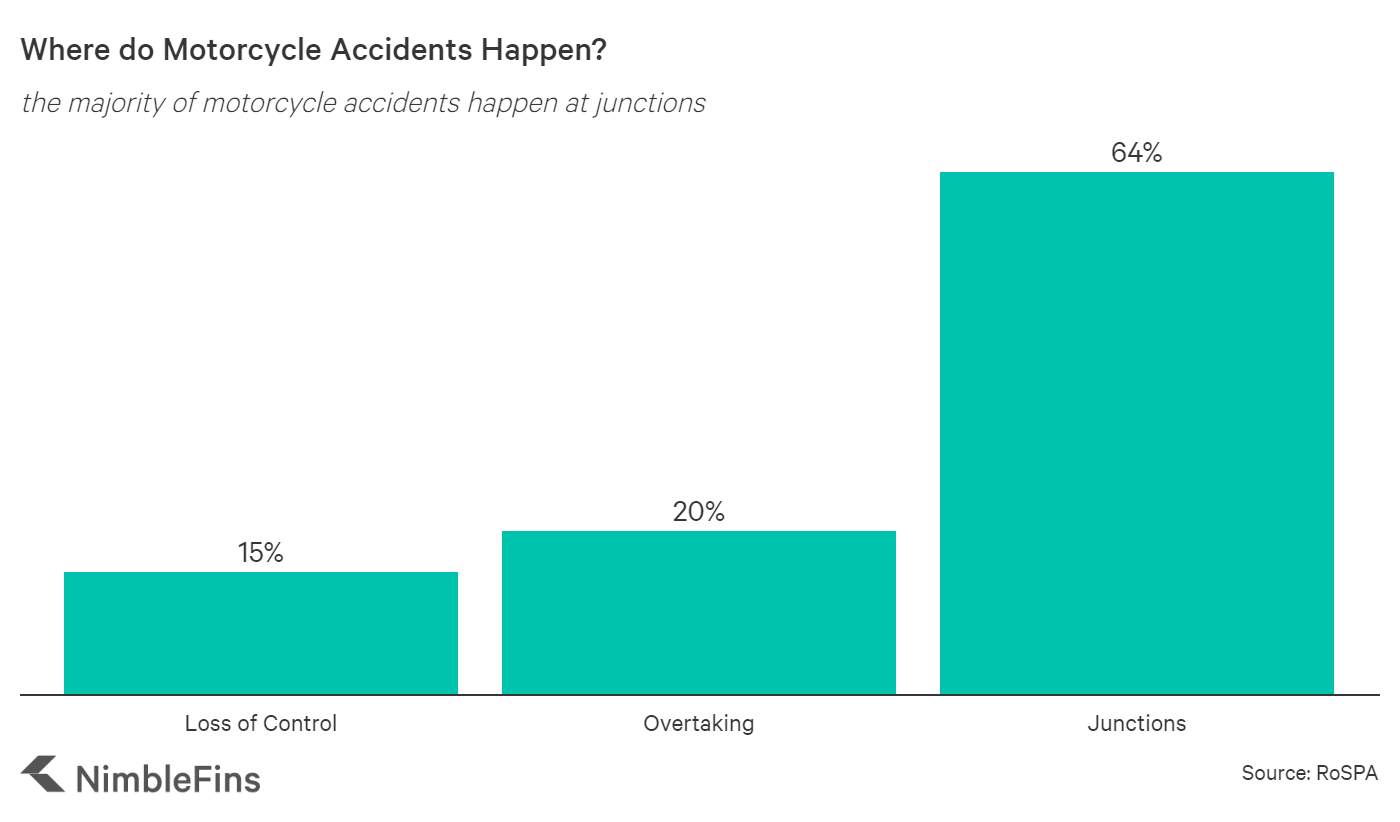 chart showing location of motorcycle crashes