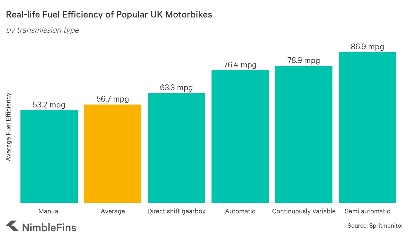 Average fuel efficiency of motorbikes, by transmission type