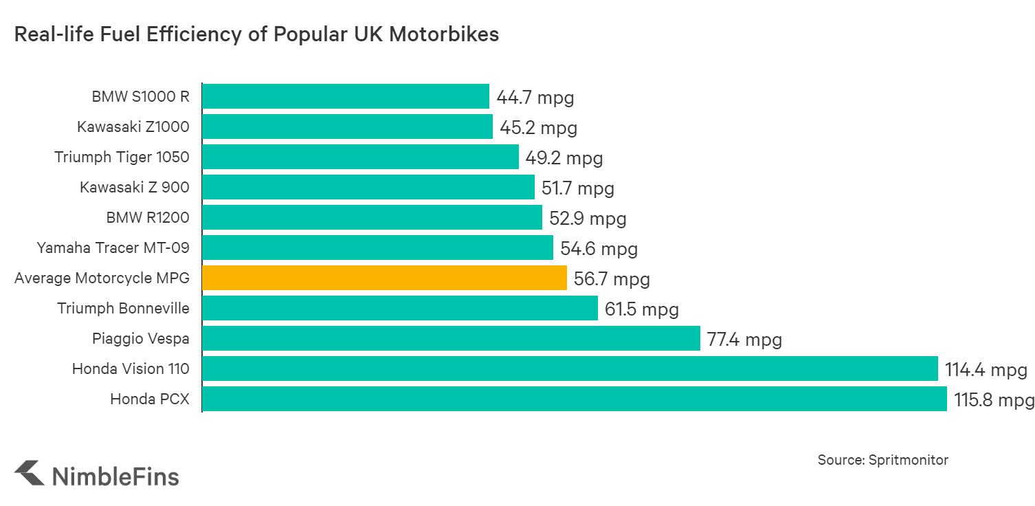 Fuel efficiency of popular UK motorbikes