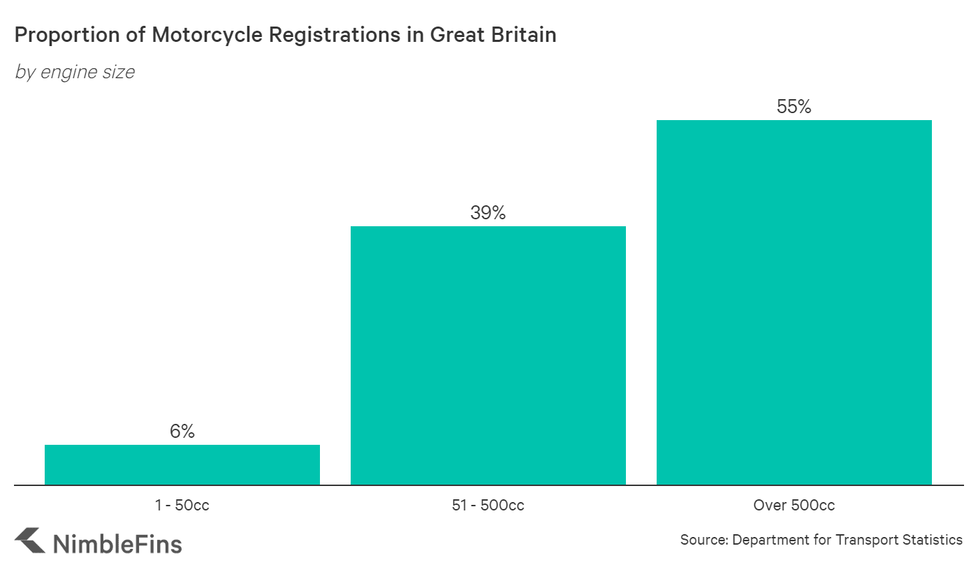 chart showing proportion of motorcycle registrations in UK by engine size