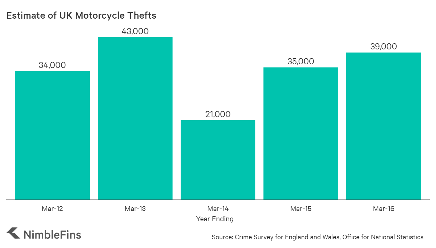 chart showing number of motorbike thefts in the UK