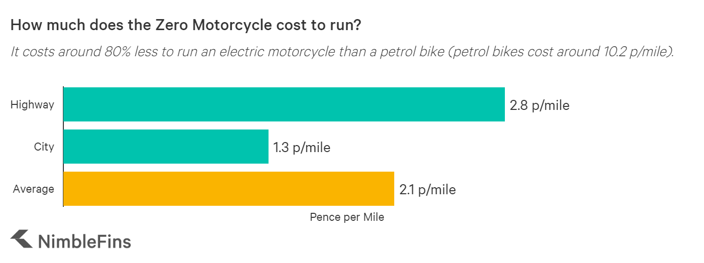 chart showing the cost to run the Zero electric motorcycle per mile