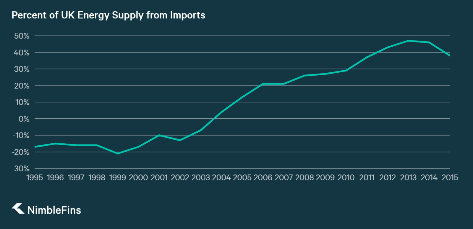 Chart showing the percentage of UK energy that is imported from abroad