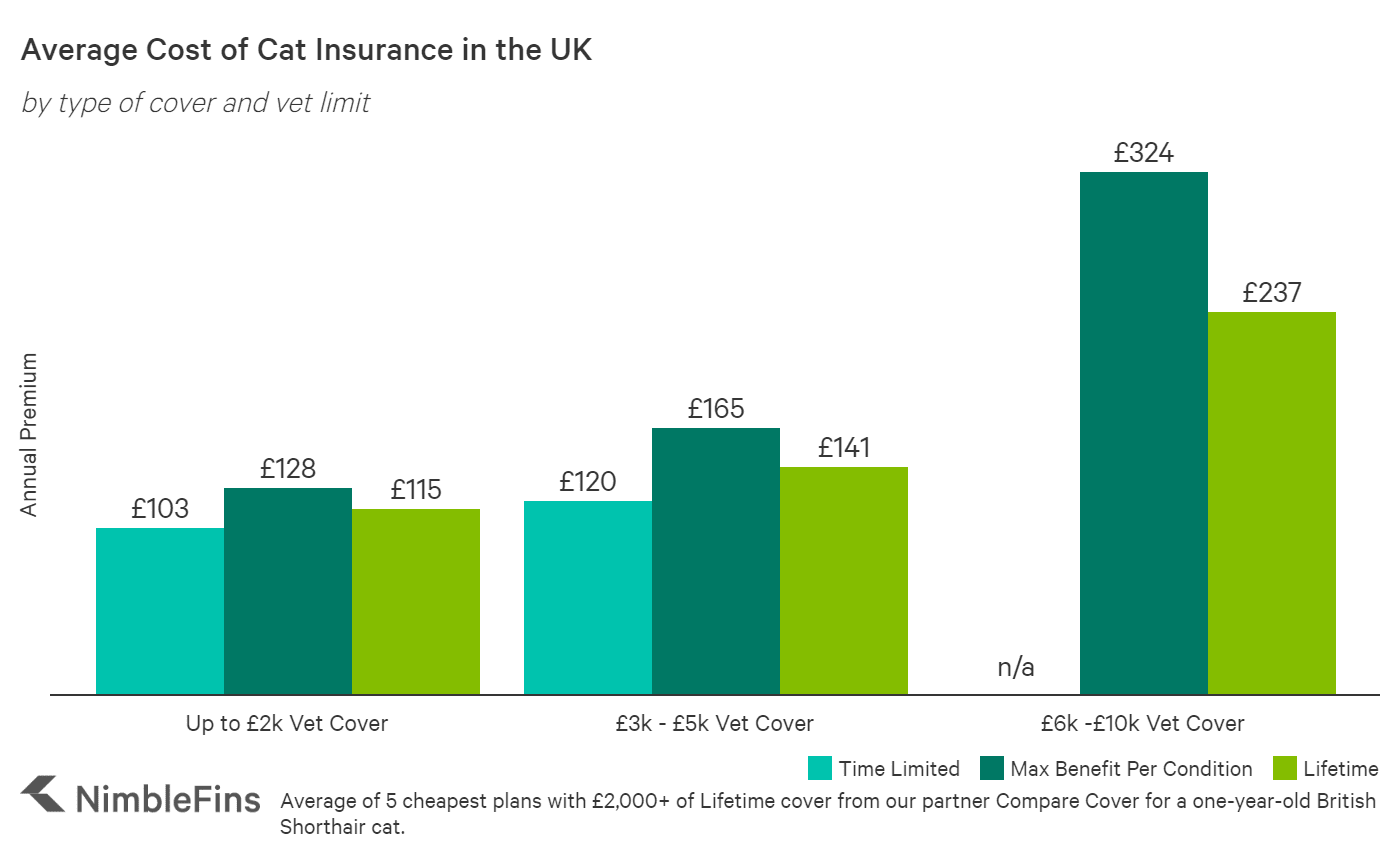 chart showing average cost of cat insurance in the UK by coverage limit
