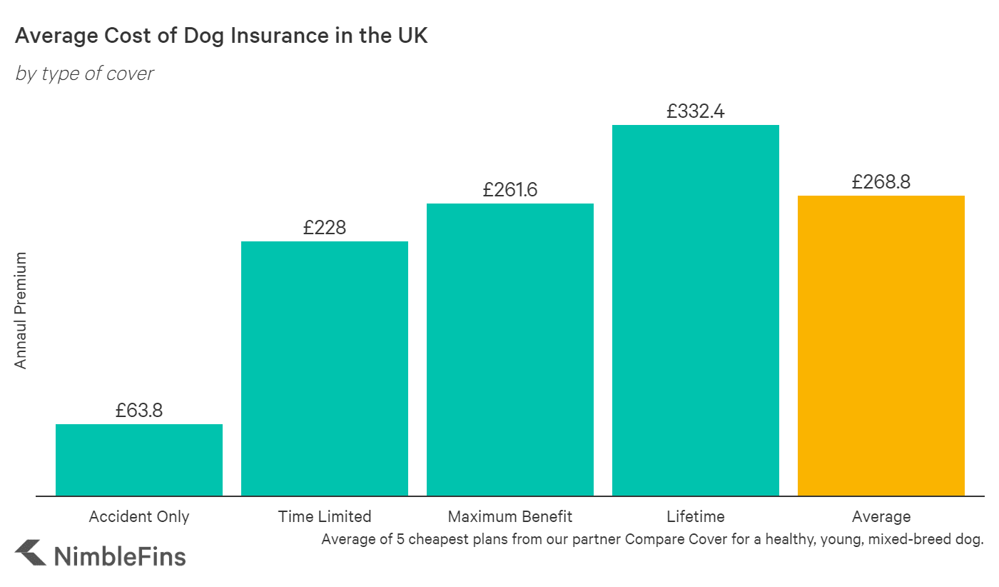 chart showing how much pet owners will pay for dog insurance per year