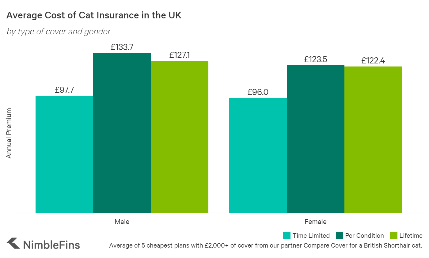 chart showing how much pet owners will pay for cat insurance