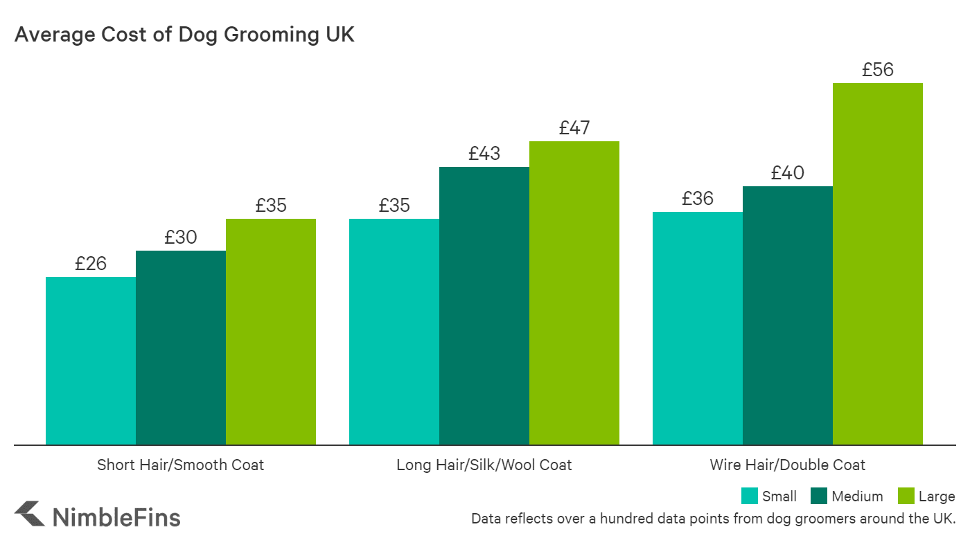 Chart showing the average cost of dog grooming in the UK