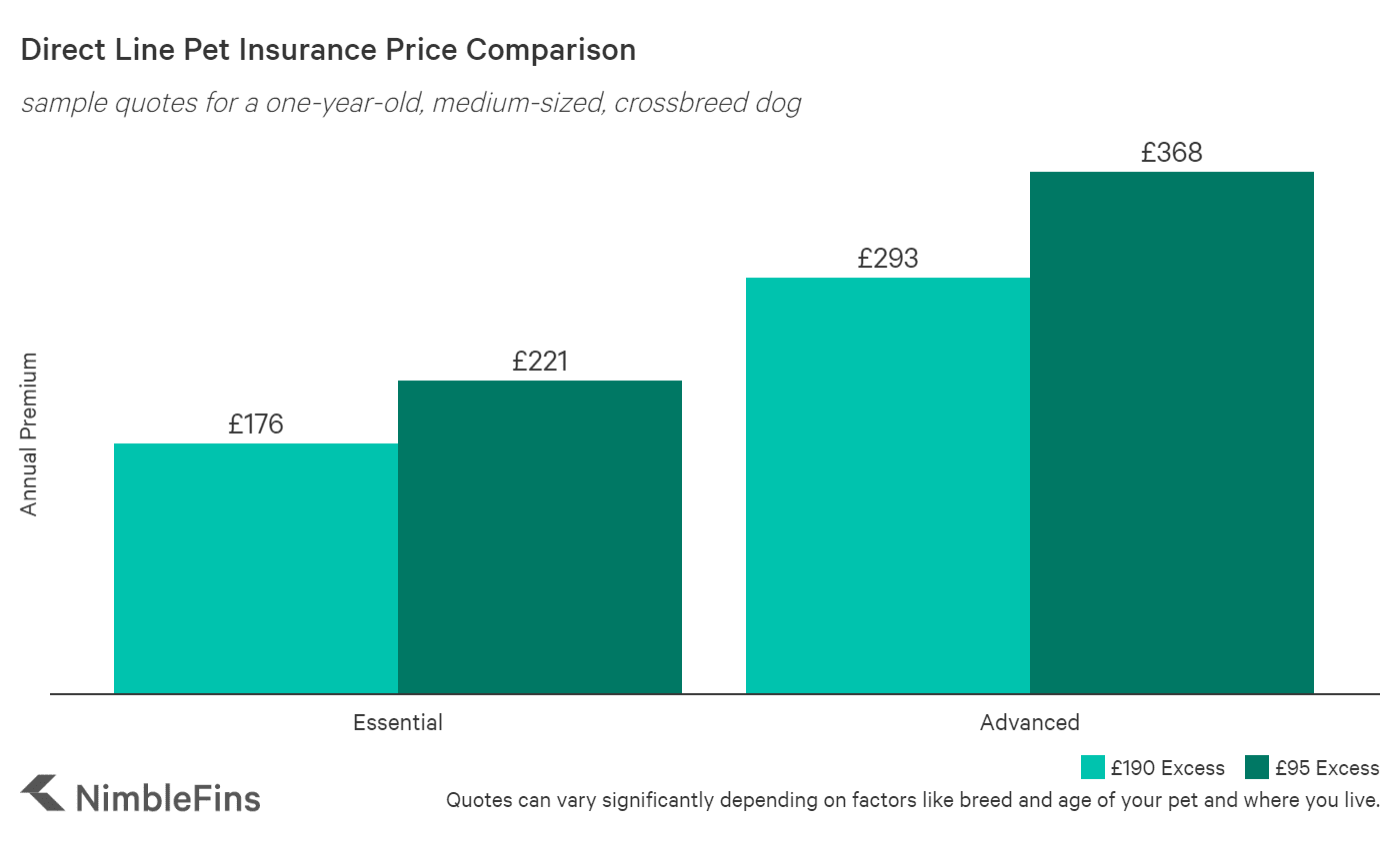 chart comparing pet insurance quotes by policy type for Direct Line vs the market average