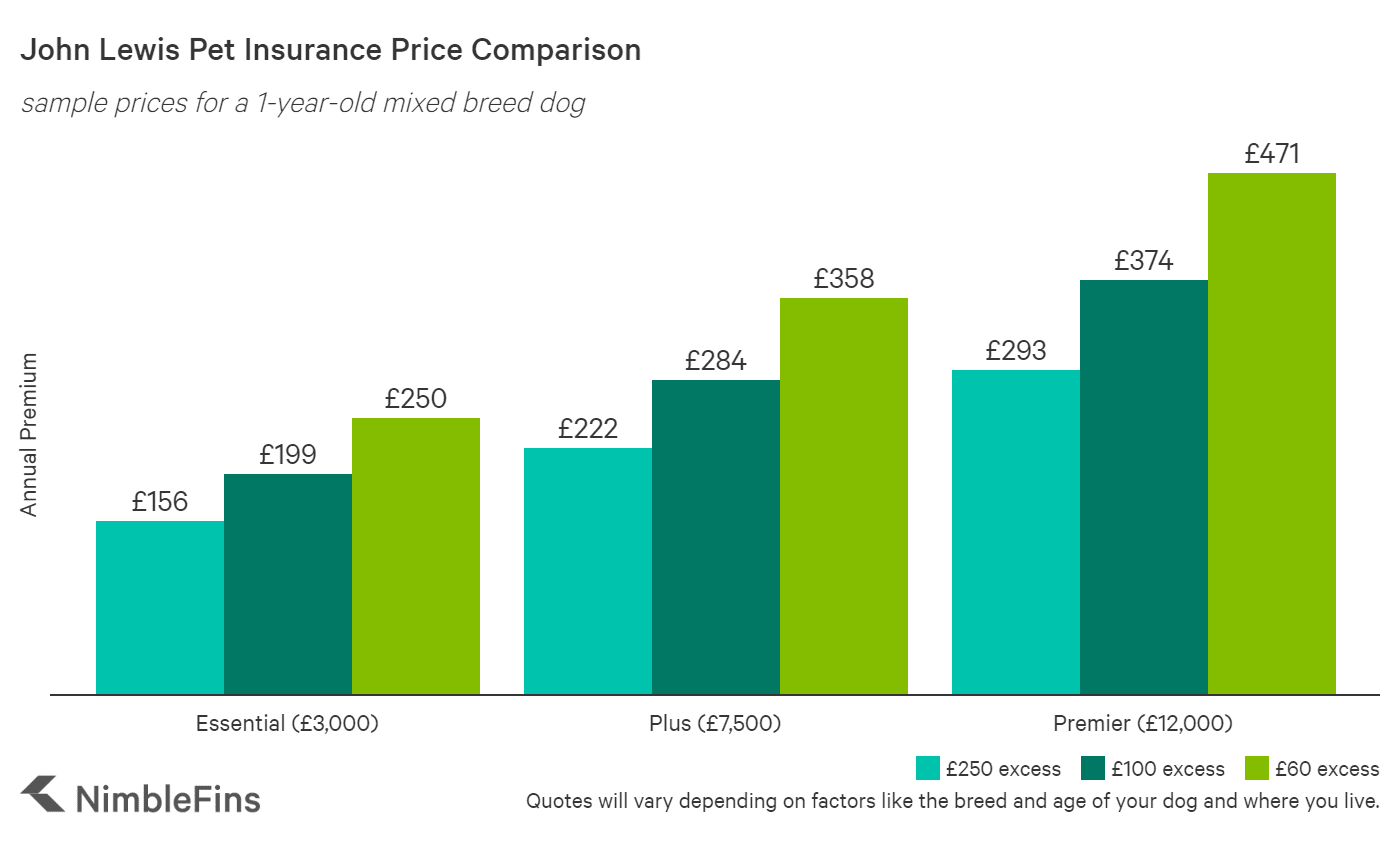 chart comparing pet insurance quotes by policy type for Asda
