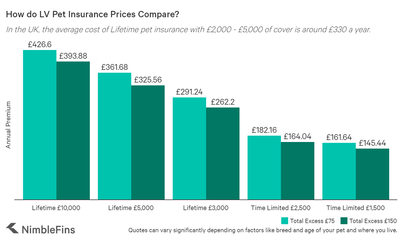 chart comparing pet insurance quotes by policy type for LV= vs the market average