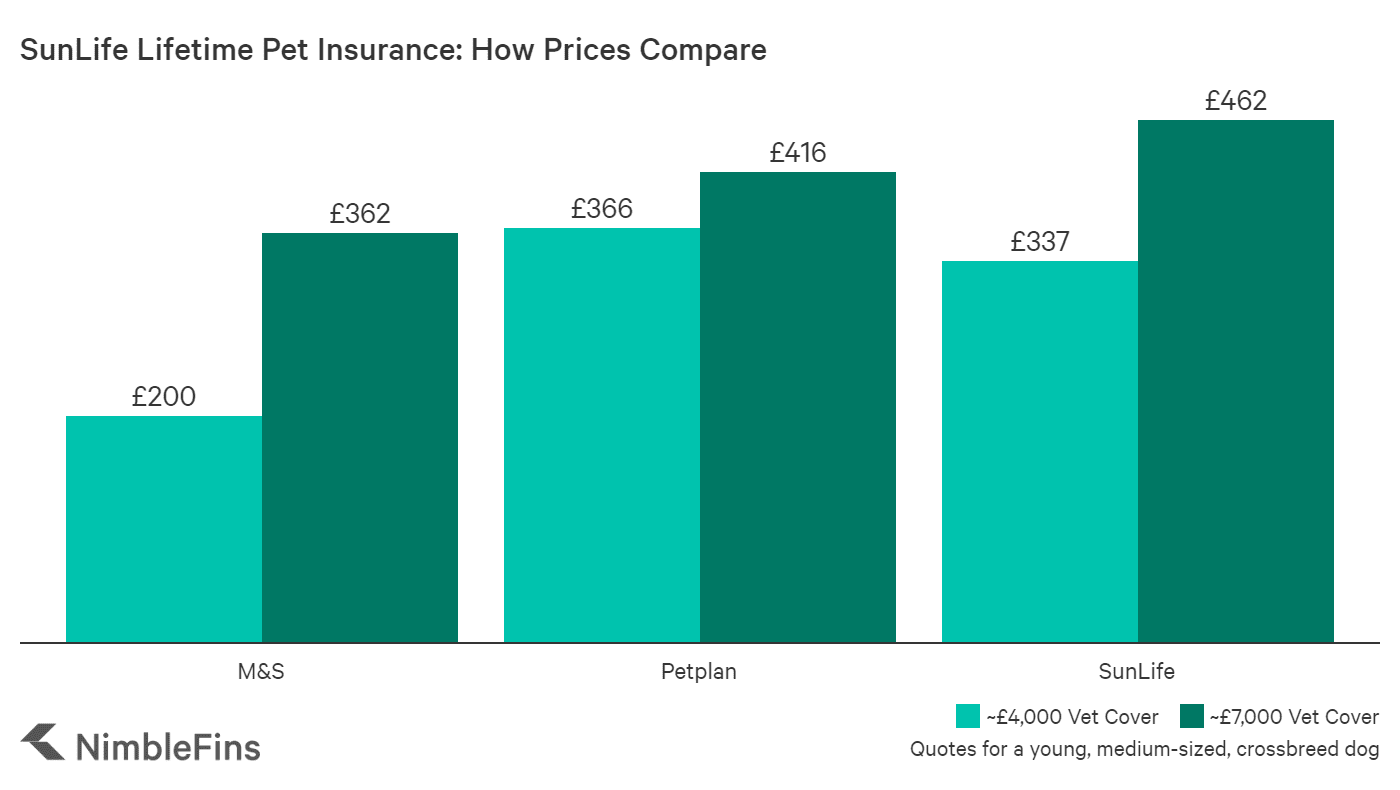 chart showing how SunLife dog insurance quotes compare to the average in the market