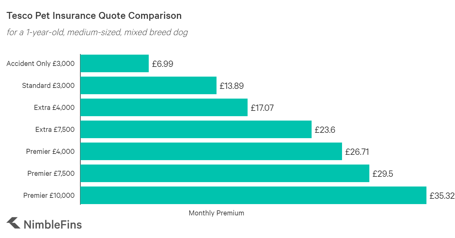 chart comparing pet insurance quotes by policy type for Tesco vs the market average