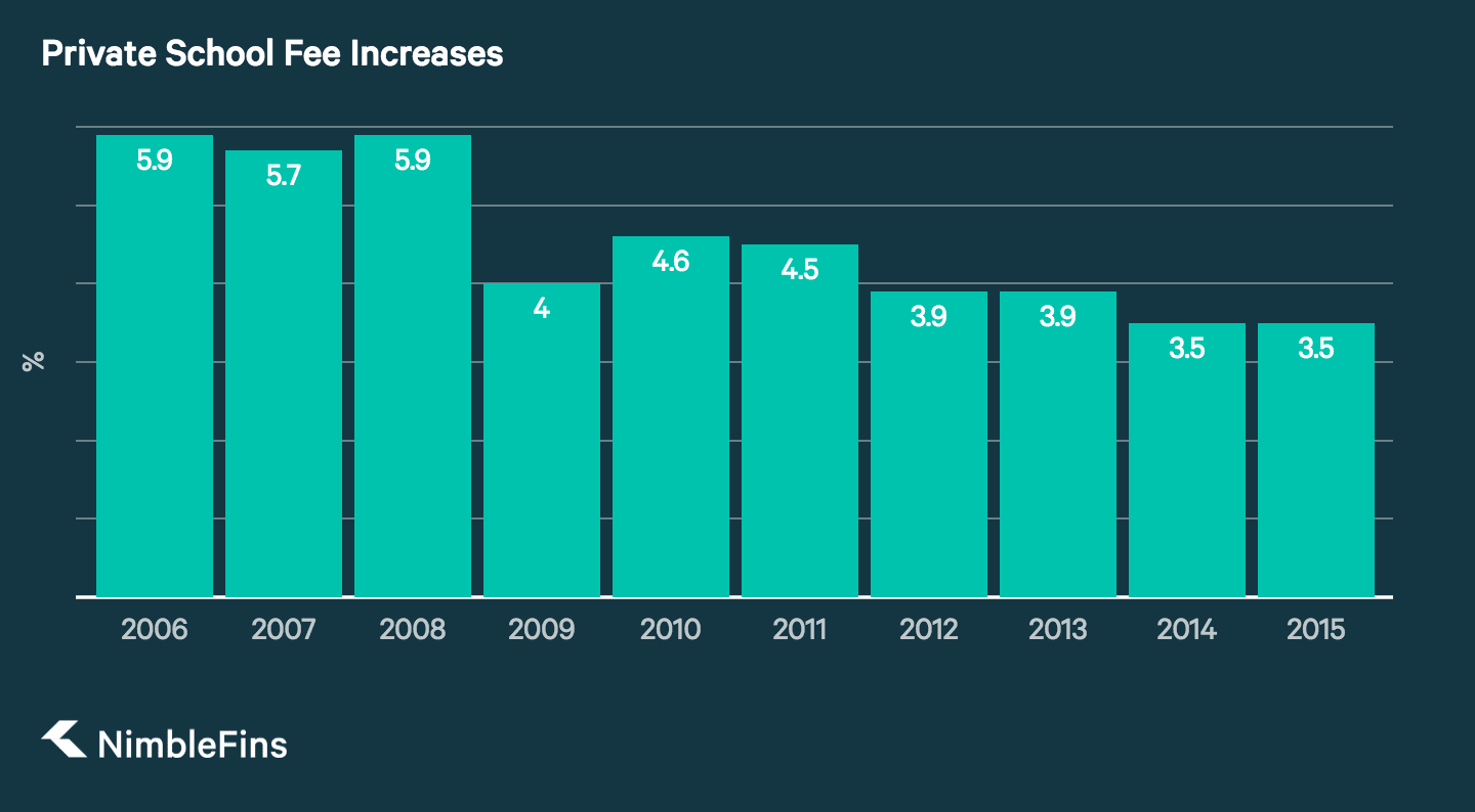 Chart showing Annual Percentage Increases in Private School Fees from 2007 to 2016