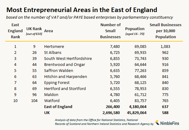 table showing the number of small businesses and entrepreneurs in the East of England