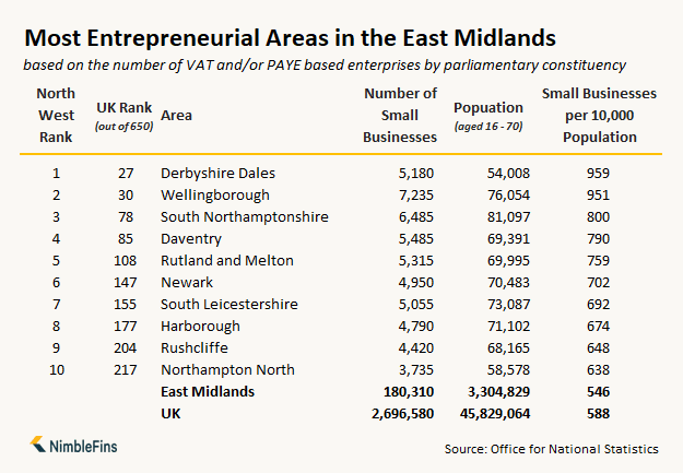 table showing the number of small businesses and entrepreneurs in the East Midlands