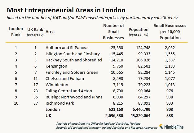 table showing the number of small businesses and entrepreneurs in London