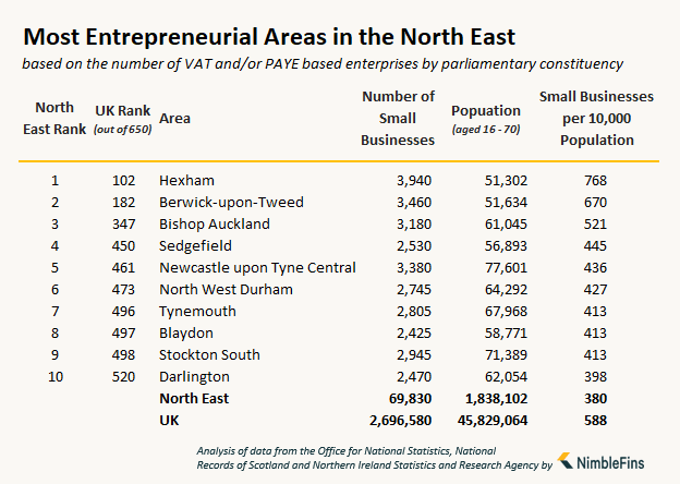 table showing the number of small businesses and entrepreneurs in the North East