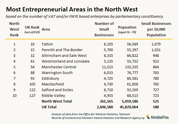 table showing the number of small businesses and entrepreneurs in the North West